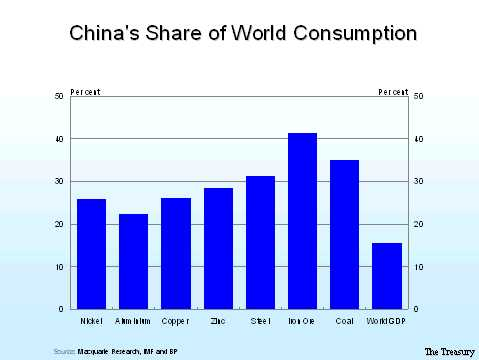 China's Consumption of Resources